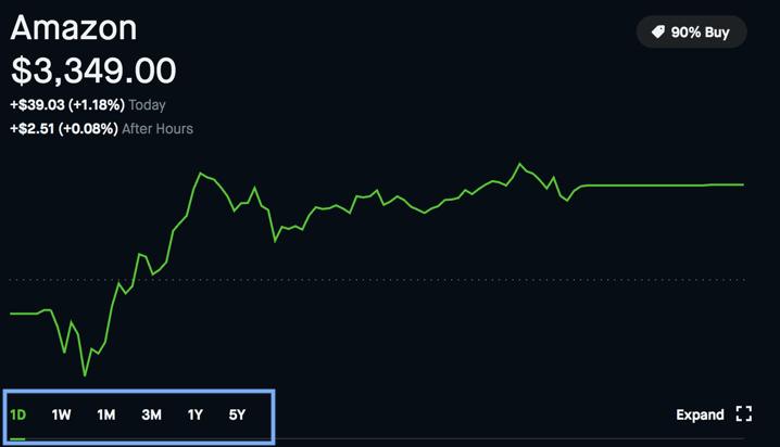 robinhood stock timespan web