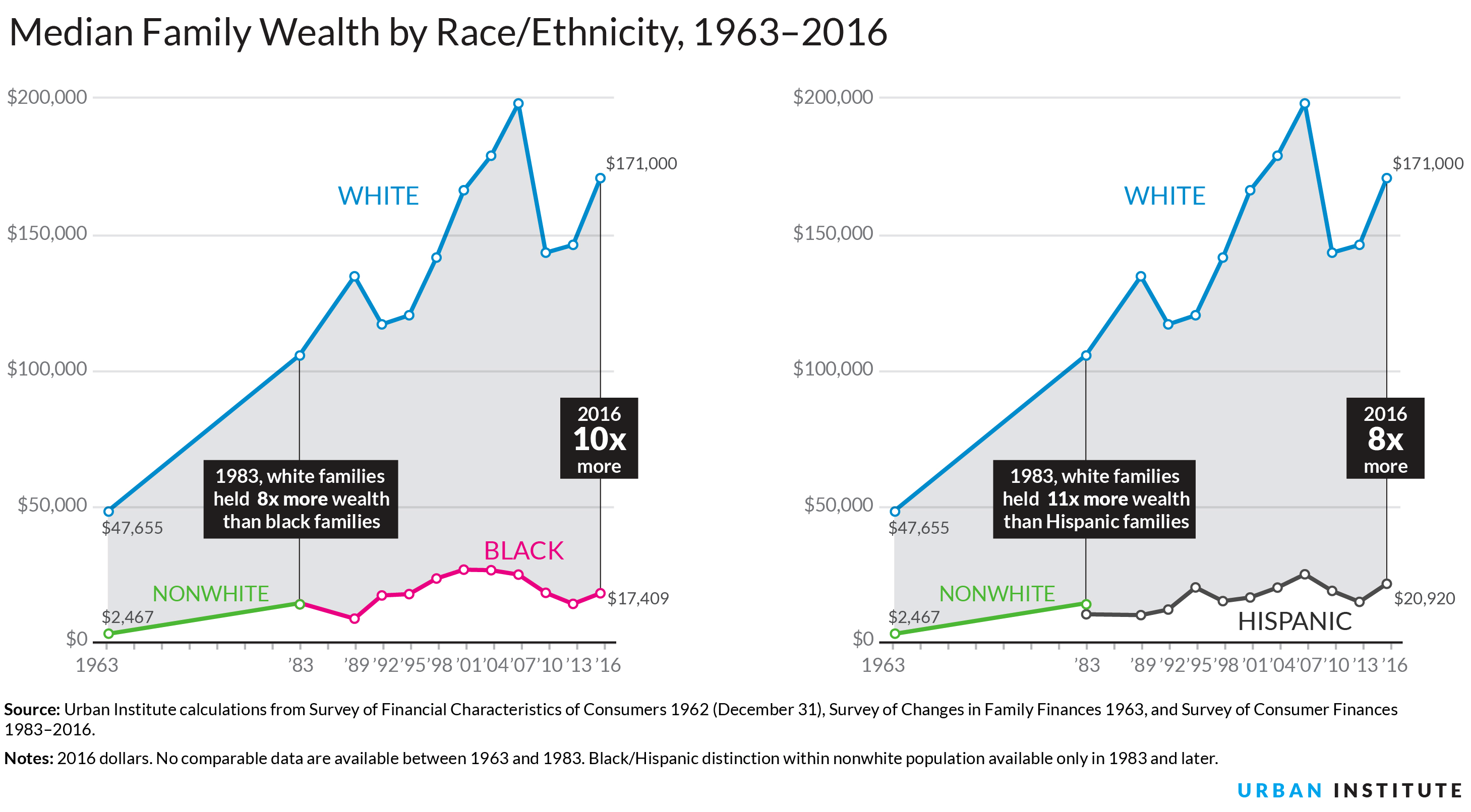 chart of wealth gap between black, white, and nonwhite people